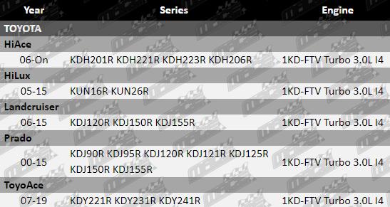 NIPPON CHROME PISTON RING SET TO SUIT TOYOTA PRADO KDJ90R-KDJ155R 1KD-FTV  TURBO 3 0L I4